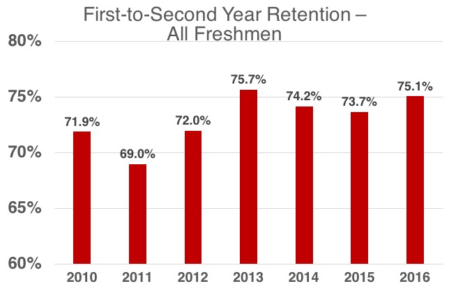 First to second year retention data all freshman