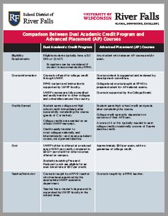 DACP and AP credit comparison PDF