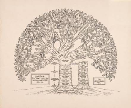 Example of an ornate family tree chart