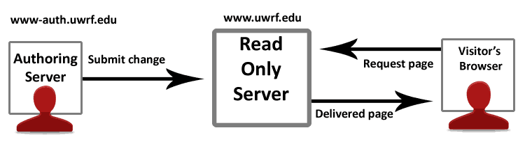 Diagram of authoring server on left, read only server in the middle and visitor's browser on the right with arrows, representing requests, in between.