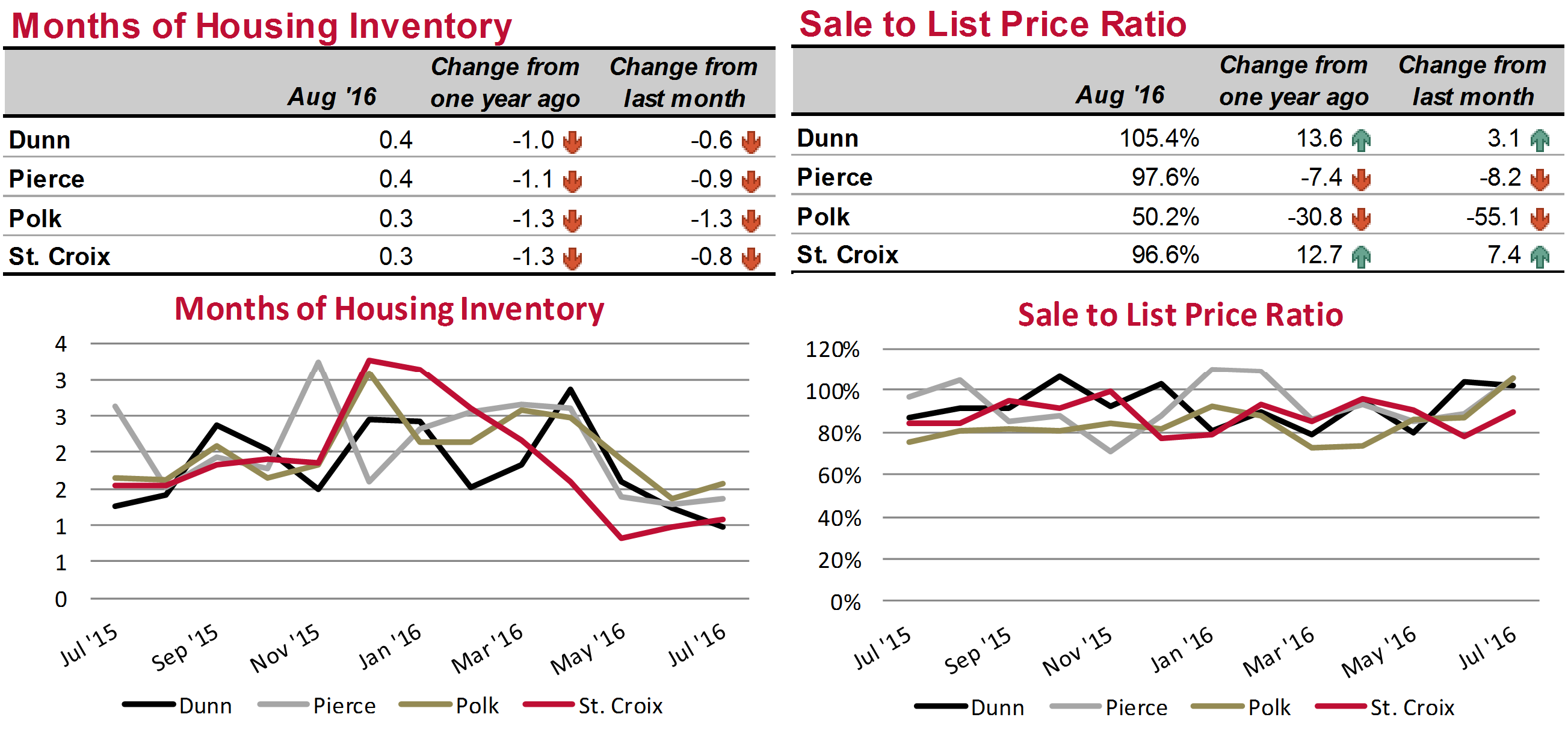 Housing Inventory and Sale to List Price Ratio