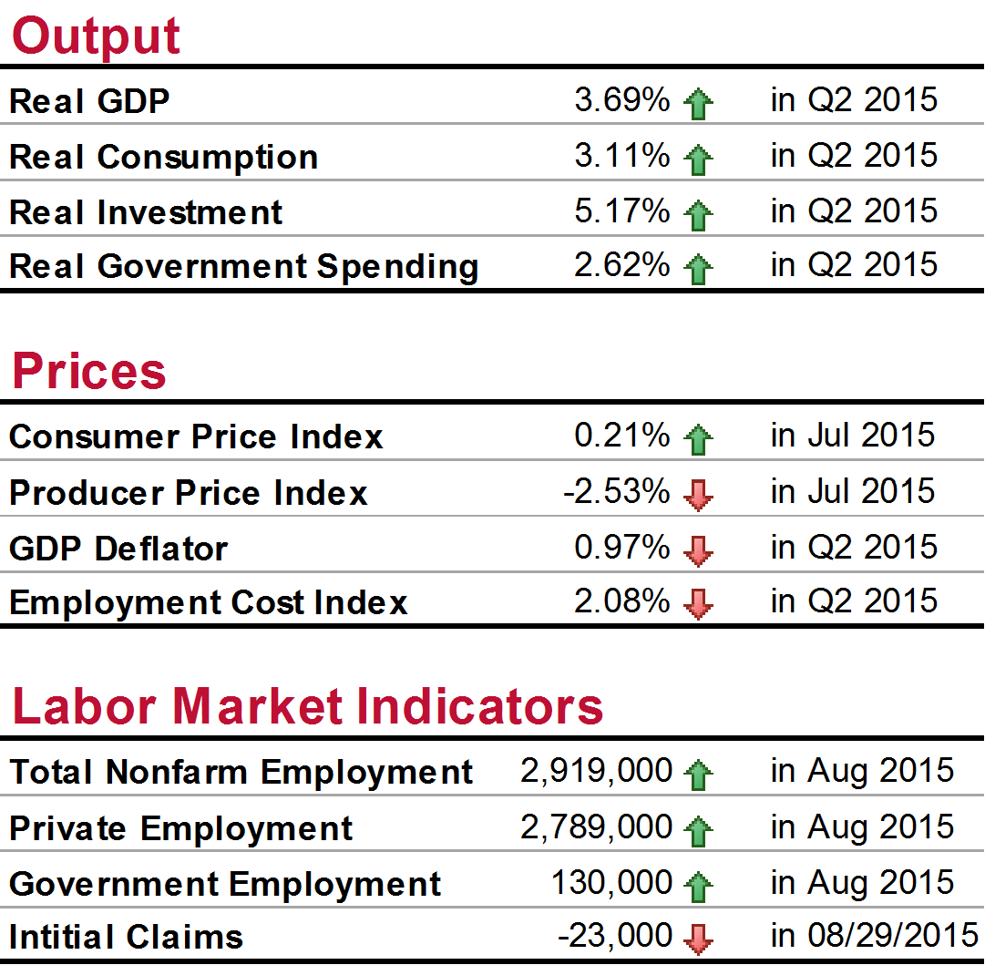 National Economic Summary