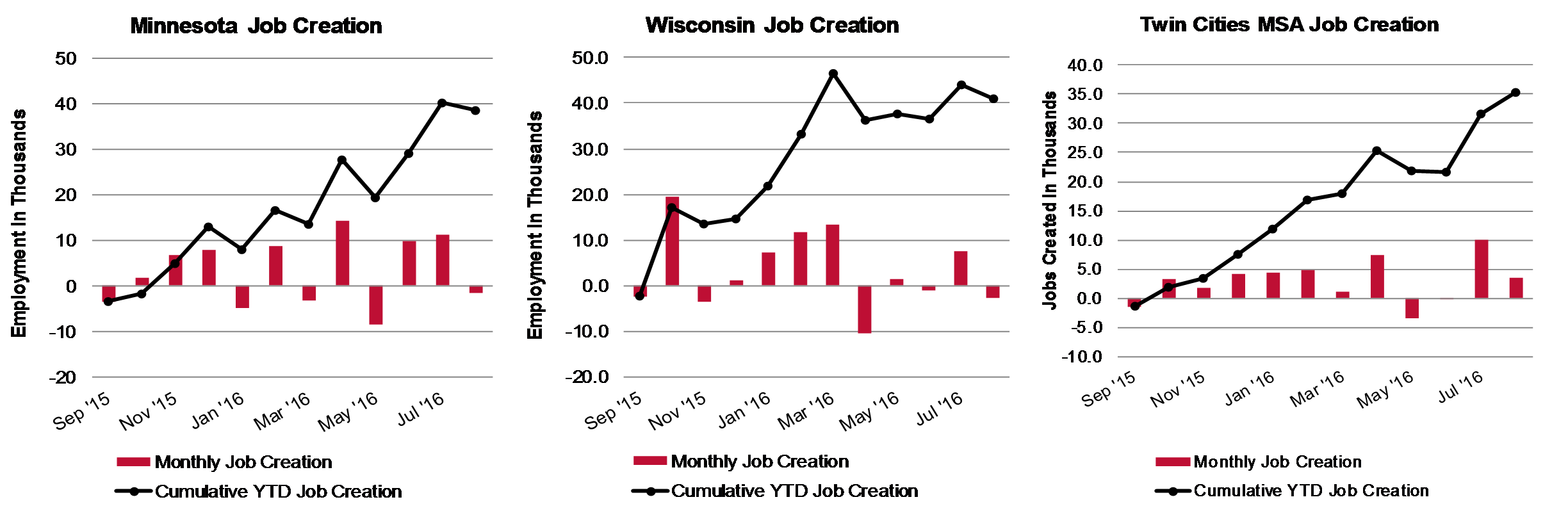 Area Job Creation