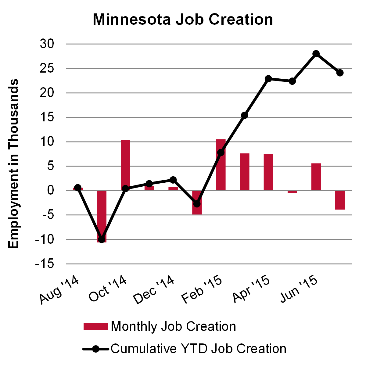 Minnesota Job Creation