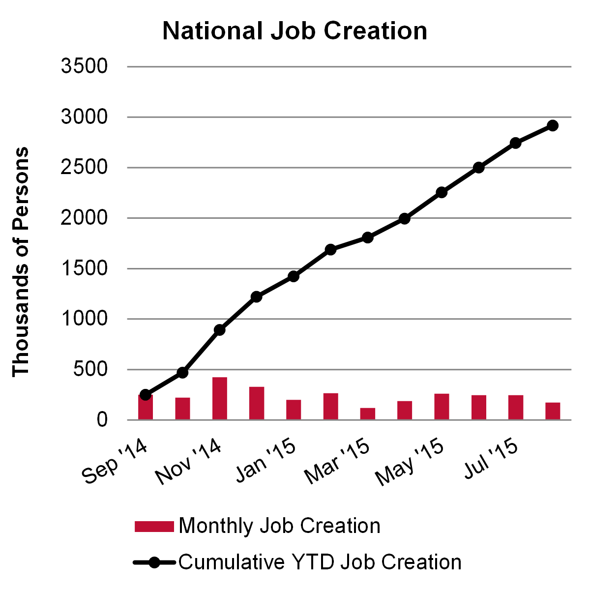 National Job Creation