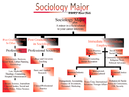 sociology_diagram