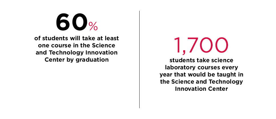 60% of students will take at least one course SciTech by graduation
