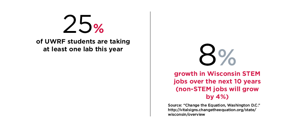25% of UWRF students are taking at least one lab this year 8% growth in WI STEM jobs over the next 10 years