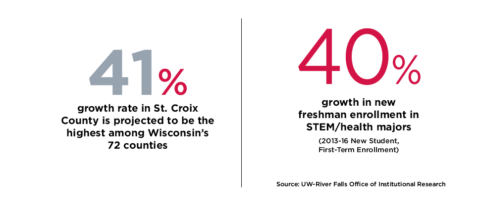 41% growth rate in St. Croix County 40% growth in new freshman enrollment in STEM/health majors