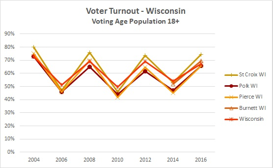 2016 Voter Turnout 1