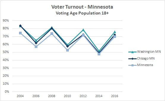 2016 Voter Turnout 2