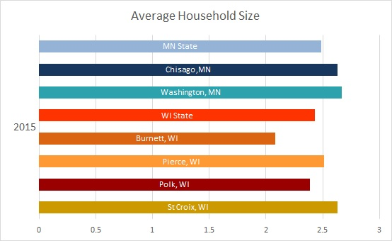 2016 Average Household Size 3