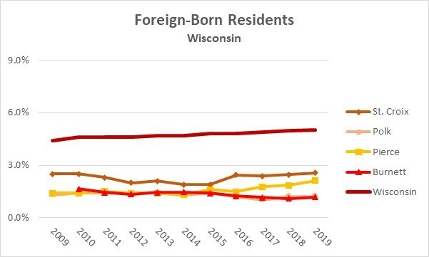 Foreign Born Wisconsin