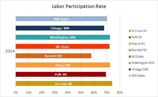 2016 Labor Participation Rate 3