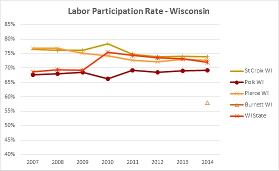 2016 Labor Participation Rate 1