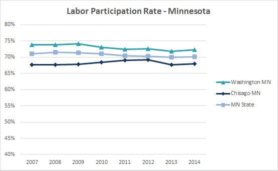 2016 Labor Participation Rate 2