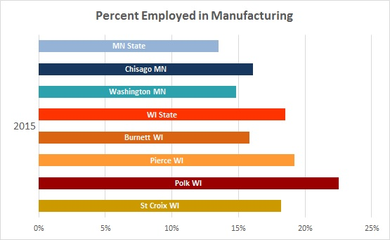 2016 Manufacturing Employment 3