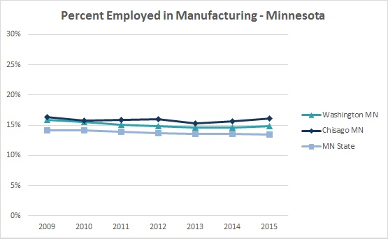 2016 Manufacturing Employment 2