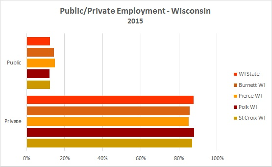 2016 Public/Private Employment 1