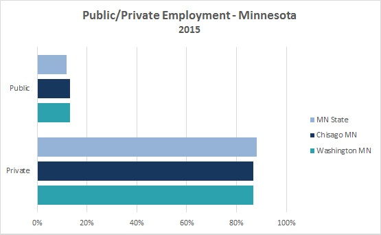 2016 Public/Private Employment 2