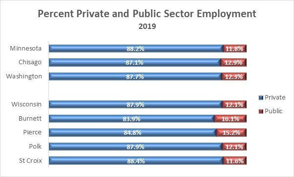 Public Private Employment Minnesota Wisconsin