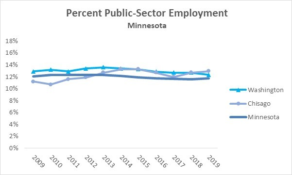 Public Private  Employment Minnesota