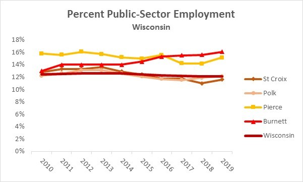 Public Private Employment Wisc
