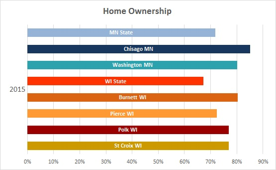 2016 Home Ownership 3