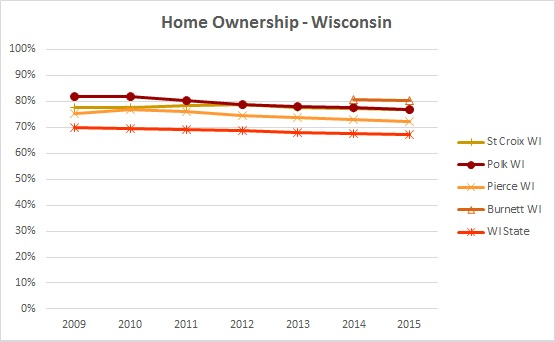 2016 Home Ownership 1