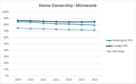 2016 Home Ownership 2
