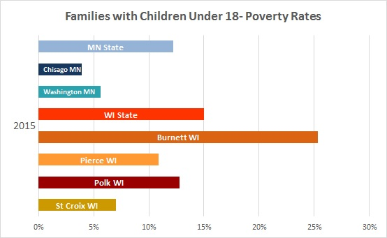 2016 Families with Children Poverty Rates 3