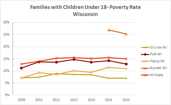 2016 Families with Children Poverty Rates 1