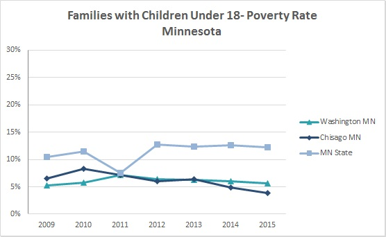 2016 Families with Children Poverty Rates 2