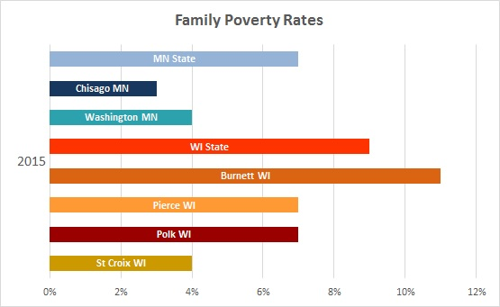 2016 Family Poverty Rates