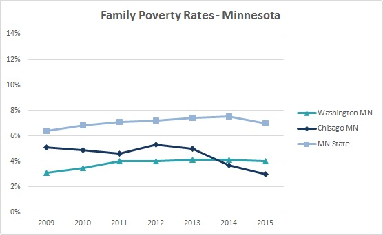 2016 Family Poverty Rates 2