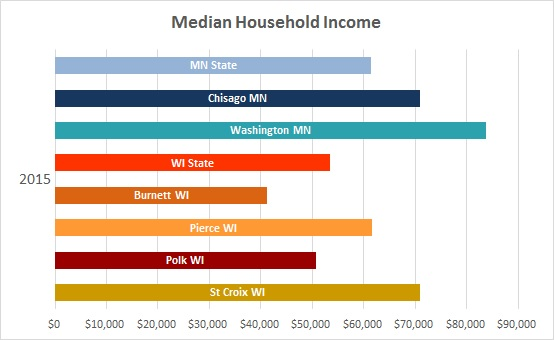 2016 Median Household Income 3