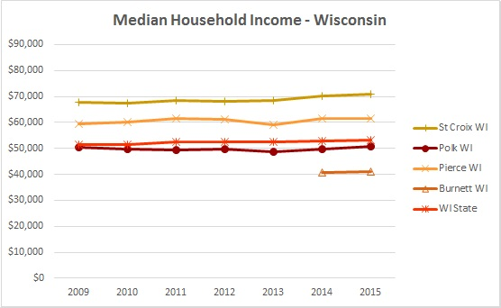 2016 Median Household Income 1