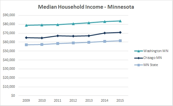 2016 Median Household Income 2