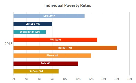 2016 Individual Poverty Rates 3