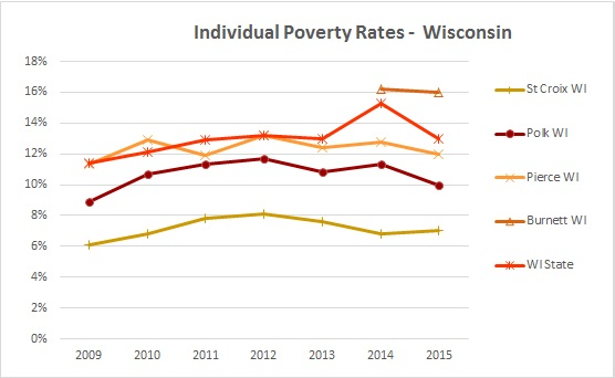 2016 Individual Poverty Rates 1