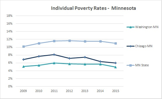 2016 Individual Poverty Rates 2
